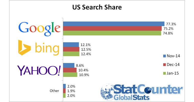 Thị phần tìm kiếm Search Engine Google năm 2015