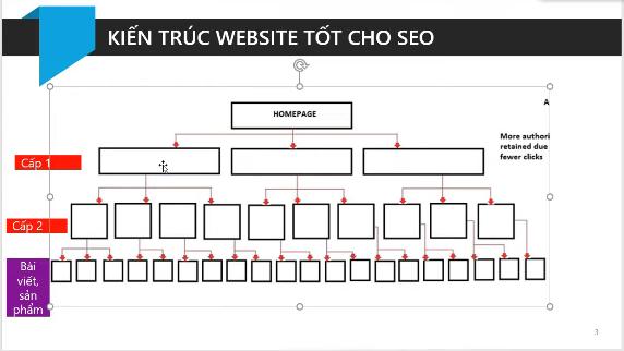 Kiến trúc website